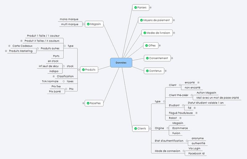 modelisation-des-donnees