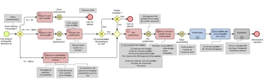 modelisation-des-processus-metiers